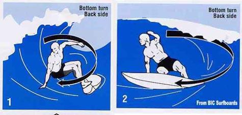 Bottom turn back side