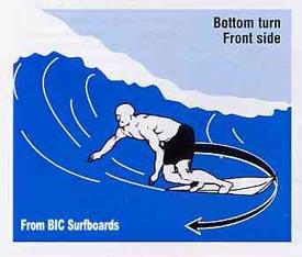 Surf: Bottom turn front side
