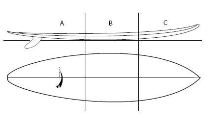 Foto 1 ogni punto a una funzione specifica per ogni momento