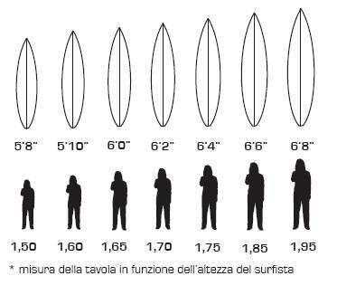 misura della tavola in funzione altezza del surfista
