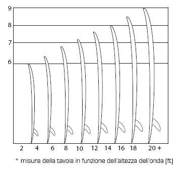 misura della tavola in funzione altezza onda - ft