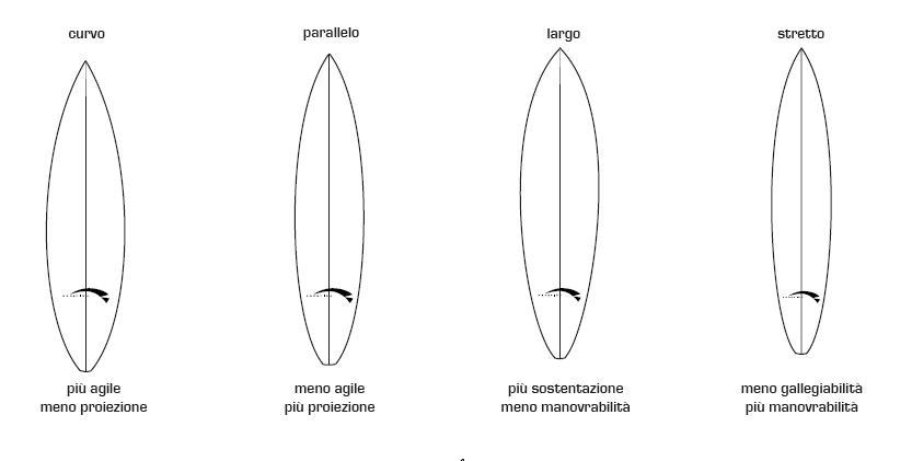 outline corrisponde al perimetro della tavola da surf
