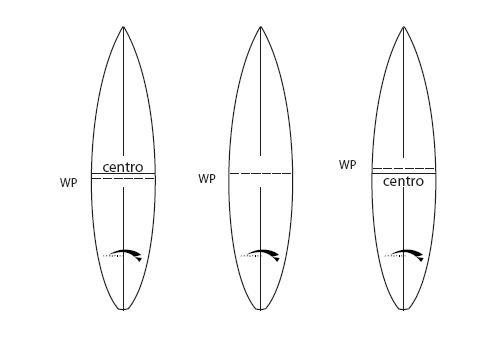 WIDE POINT punto dove si trova la massima larghezza della tavola da surf