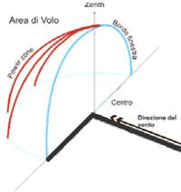 Guida introduttiva al decollo del Kite Figura 2