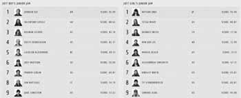 Le prime 9 posizioni degli US Open