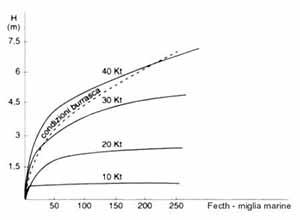 relazione tra l'altezza delle onde H e area di fetch espressa in miglia nautiche. Kt indica le velocità prescelte del vento espresse in nodi