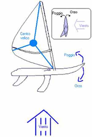 Windsurf for dummy
